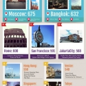 Infographic: Most Instagrammed places in the world